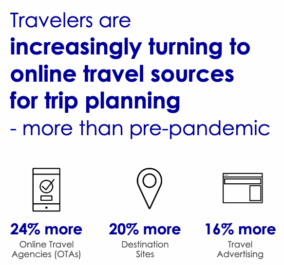 Travelers are increasingly turning to online travel sources for trip planning