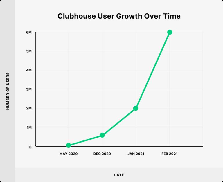 Croissance d'utilisateurs Clubhouse 2021