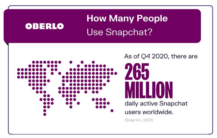 Nombre d'utilisateurs Snapchat en 2021